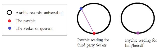 psychiccircle