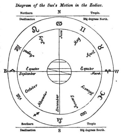 Lilly, An Introduction to Astrology (1852 ed.)