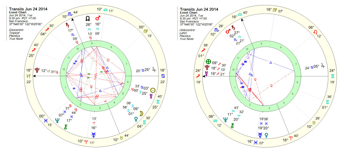 Vedic Astrology Heliocentric