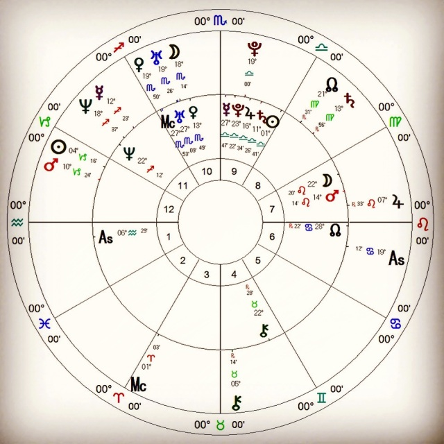 BWen 3x3x3 - Horary Astrology (but this is Synastry)