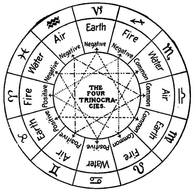 From Practical Astrology A Simple Method of Casting Horoscopes (1901) by Comte C. de Saint-Germain, page 22