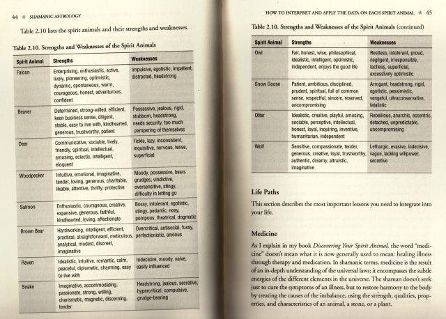 Scan of Table 2.10 from Shamanic Astrology