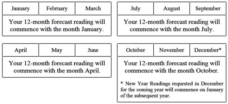 twelve-month-forecast-1