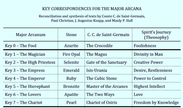 Key Correspondences for the Major Arcana (Christian Knapp Hall SG)