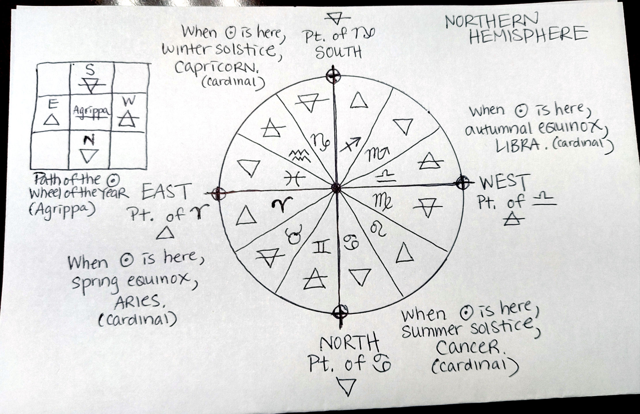 East west astrology compatibility chart